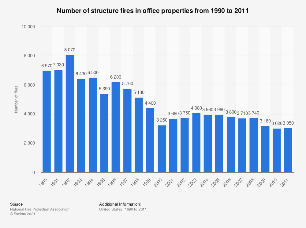 Statistic: Number of structure fires in office properties from 1990 to 2011   Statista