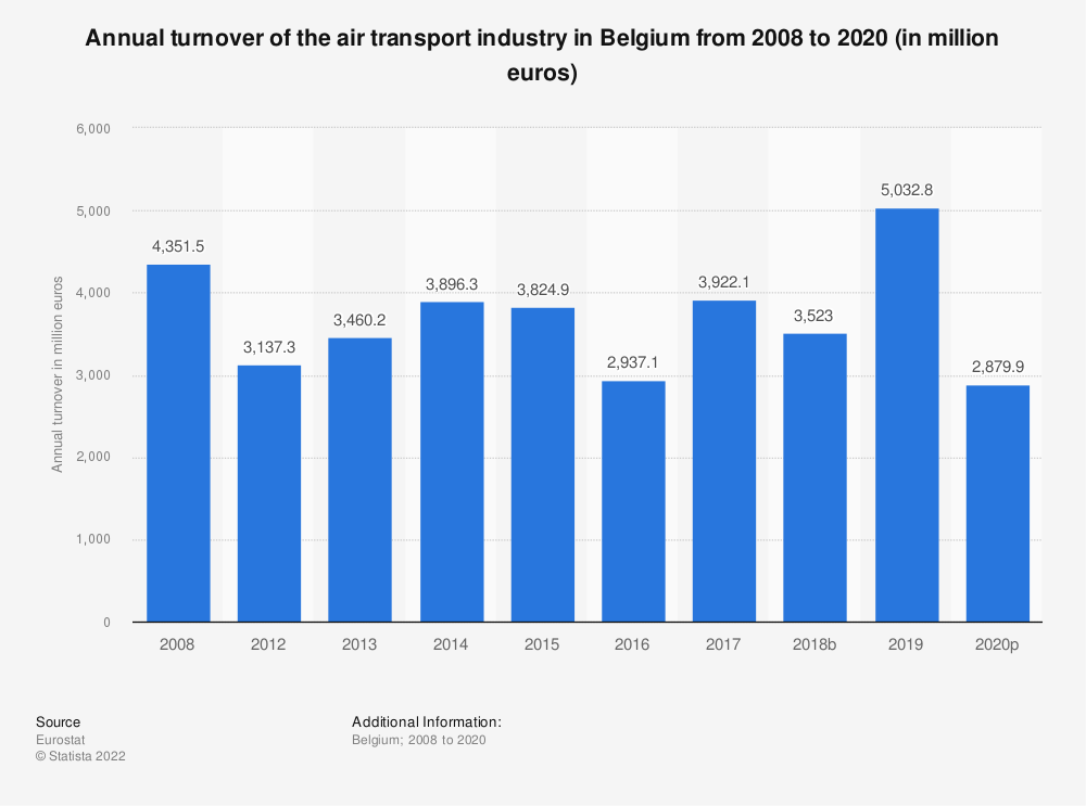 Statistic: Annual turnover of the air transport industry in Belgium from 2008 to 2014 (in million euros) | Statista