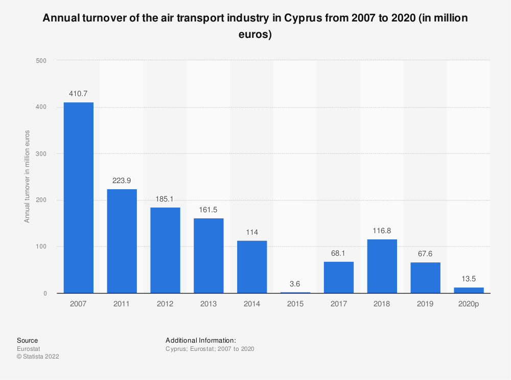Statistic: Annual turnover of the air transport industry in Cyprus from 2011 to 2014 (in million euros)   Statista
