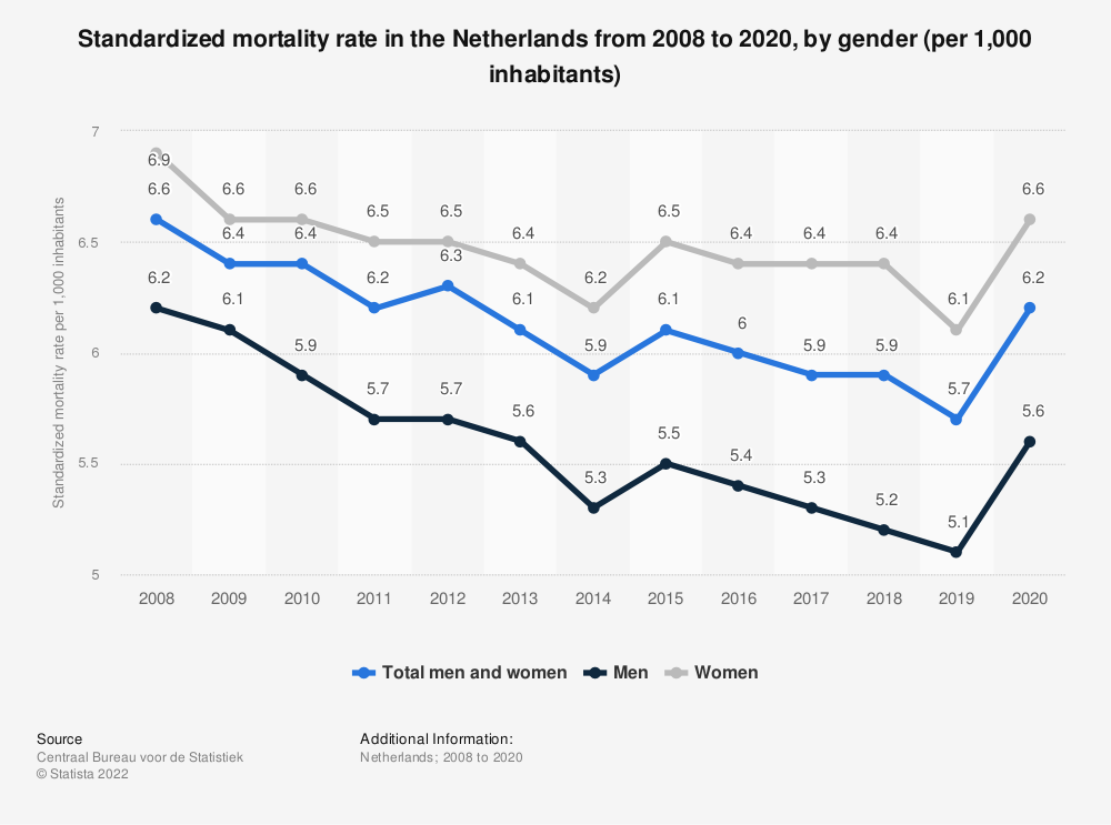 Statistic: Standardized mortality rate in the Netherlands from 2008 to 2018, by gender (per 1,000 inhabitants) | Statista
