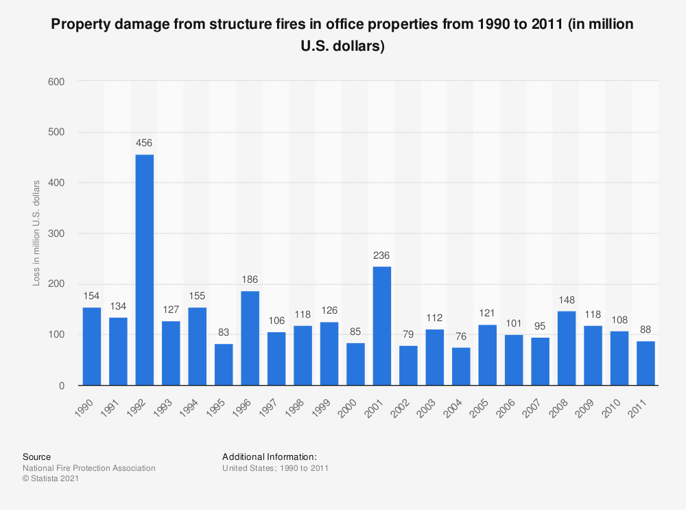 Statistic: Property damage from structure fires in office properties from 1990 to 2011 (in million U.S. dollars) | Statista