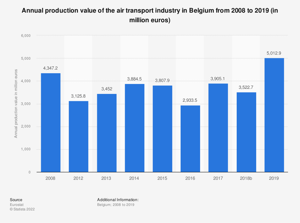 Statistic: Annual production value of the air transport industry in Belgium from 2008 to 2014 (in million euros) | Statista