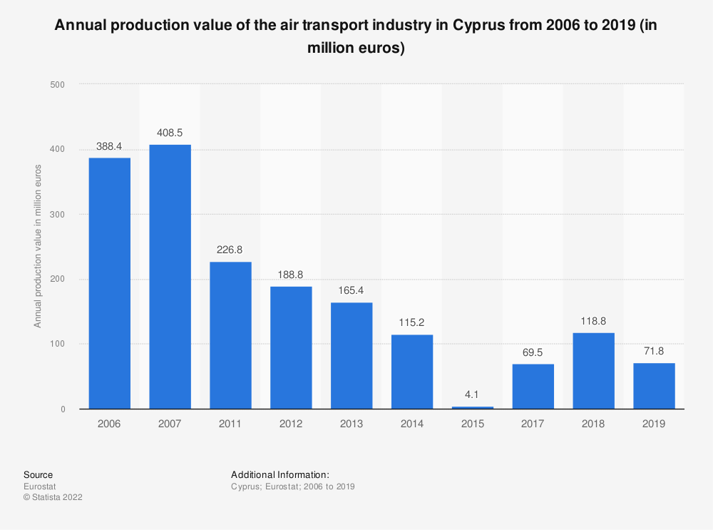 Statistic: Annual production value of the air transport industry in Cyprus from 2011 to 2014 (in million euros)   Statista
