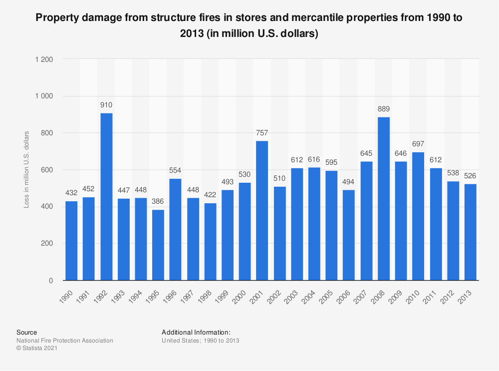 Statistic: Property damage from structure fires in stores and mercantile properties from 1990 to 2013 (in million U.S. dollars) | Statista