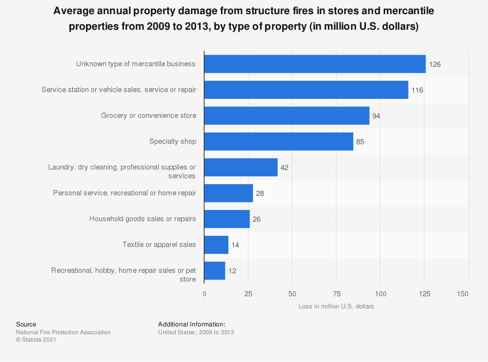 Statistic: Average annual property damage from structure fires in stores and mercantile properties from 2009 to 2013, by type of property (in million U.S. dollars) | Statista