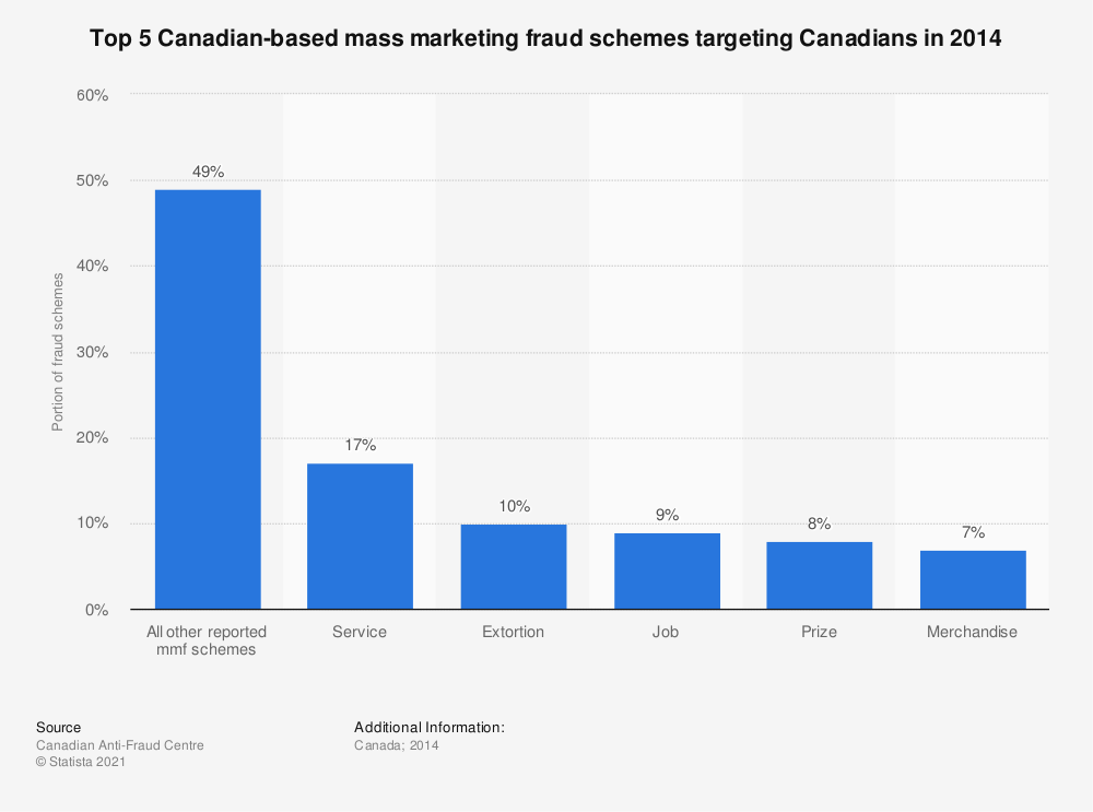 Statistic: Top 5 Canadian-based mass marketing fraud schemes targeting Canadians in 2014 | Statista