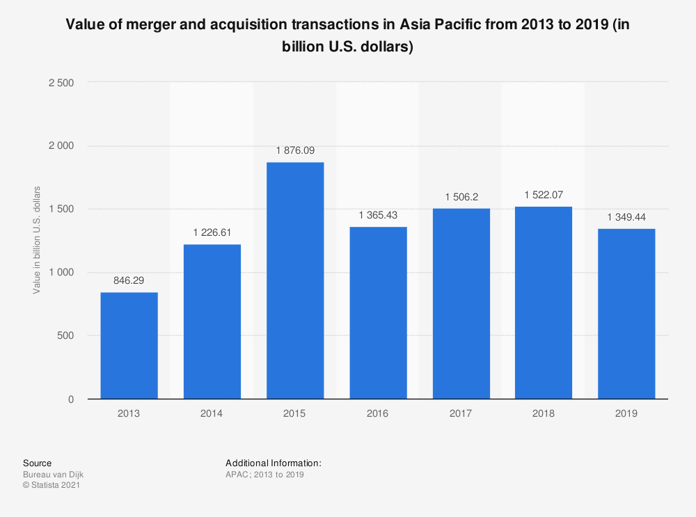 Statistic: Value of merger and acquisition transactions in Asia and Asia Pacific from 2013 to 2018 (in billion U.S. dollars) | Statista