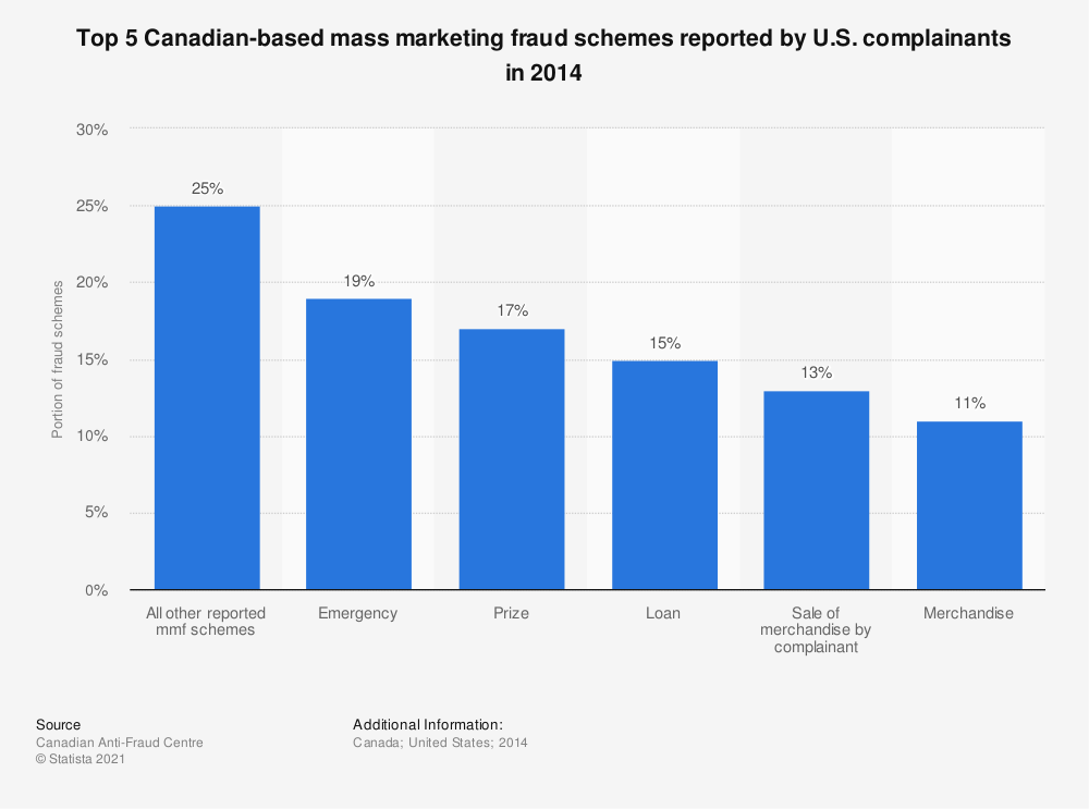 Statistic: Top 5 Canadian-based mass marketing fraud schemes reported by U.S. complainants in 2014 | Statista