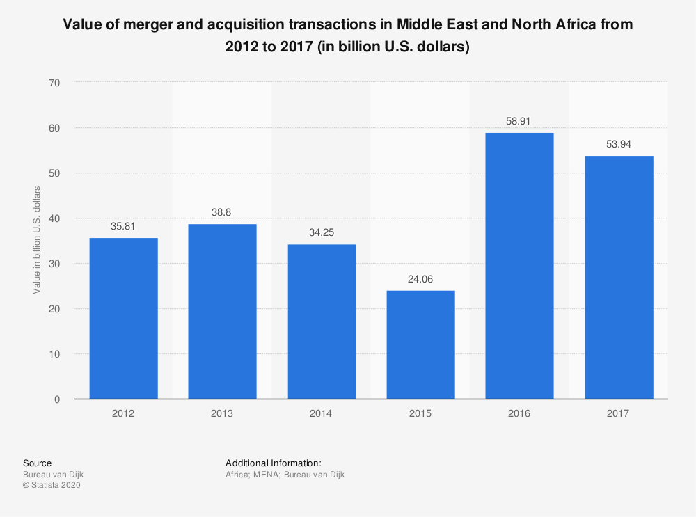Statistic: Value of merger and acquisition transactions in Middle East and North Africa from 2012 to 2017 (in billion U.S. dollars) | Statista