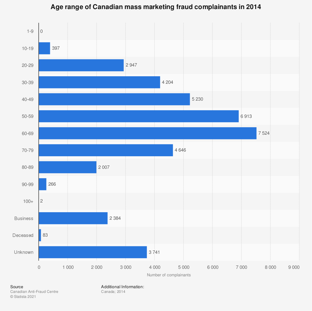 Statistic: Age range of Canadian mass marketing fraud complainants in 2014 | Statista