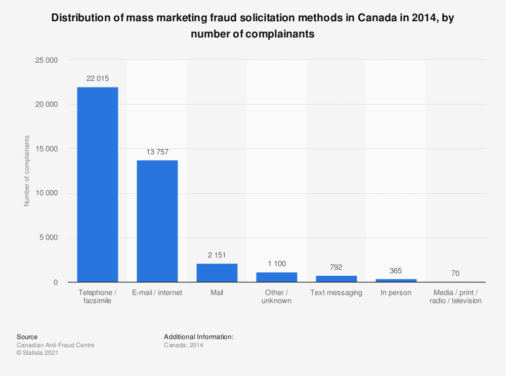 Statistic: Distribution of mass marketing fraud solicitation methods in Canada in 2014, by number of complainants | Statista