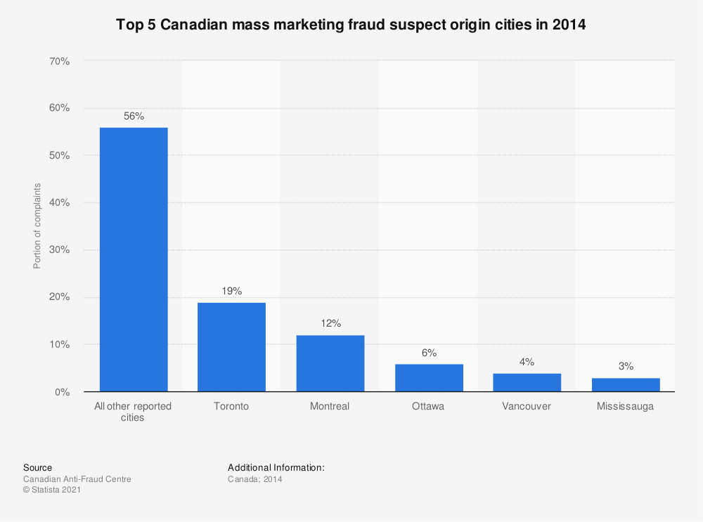Statistic: Top 5 Canadian mass marketing fraud suspect origin cities in 2014 | Statista