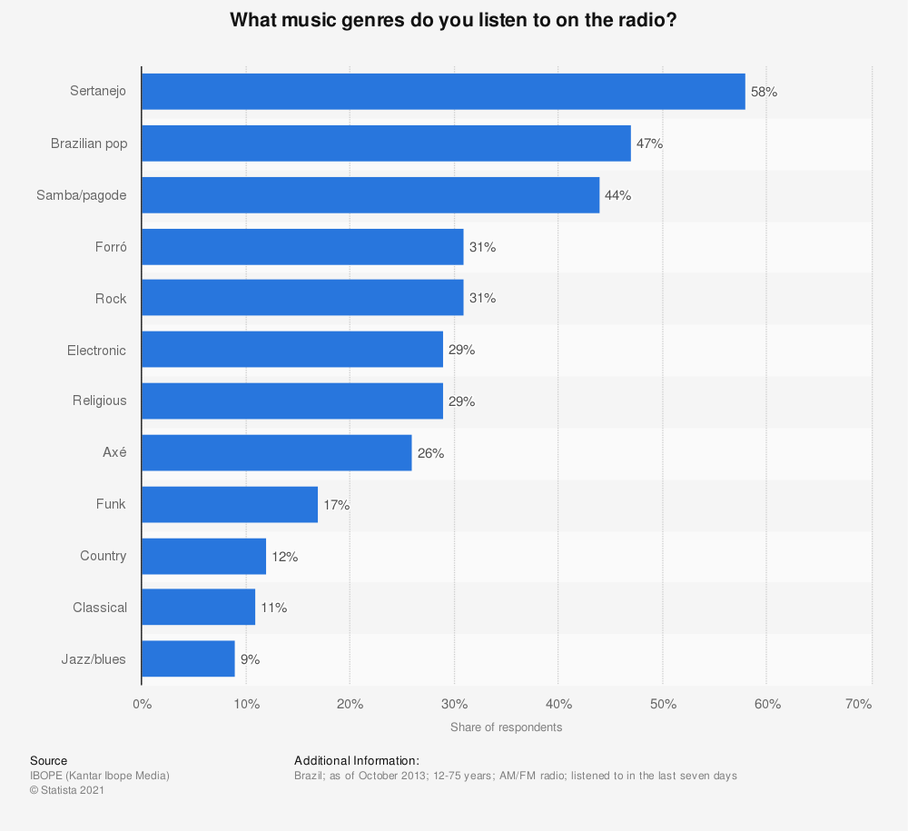 Statistic: What music genres do you listen to on the radio? | Statista