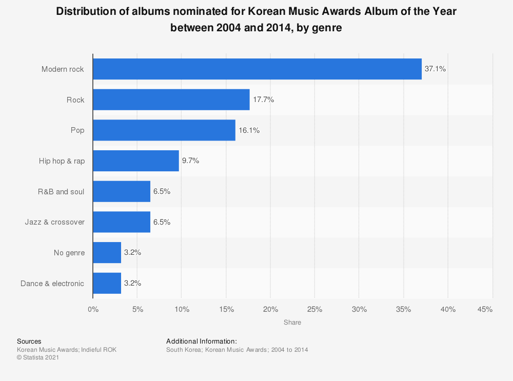 Statistic: Distribution of albums nominated for Korean Music Awards Album of the Year between 2004 and 2014, by genre | Statista
