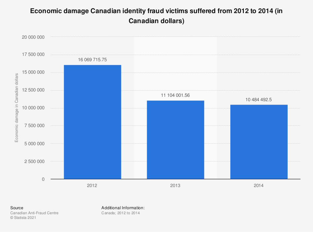 Statistic: Economic damage Canadian identity fraud victims suffered from 2012 to 2014 (in Canadian dollars) | Statista