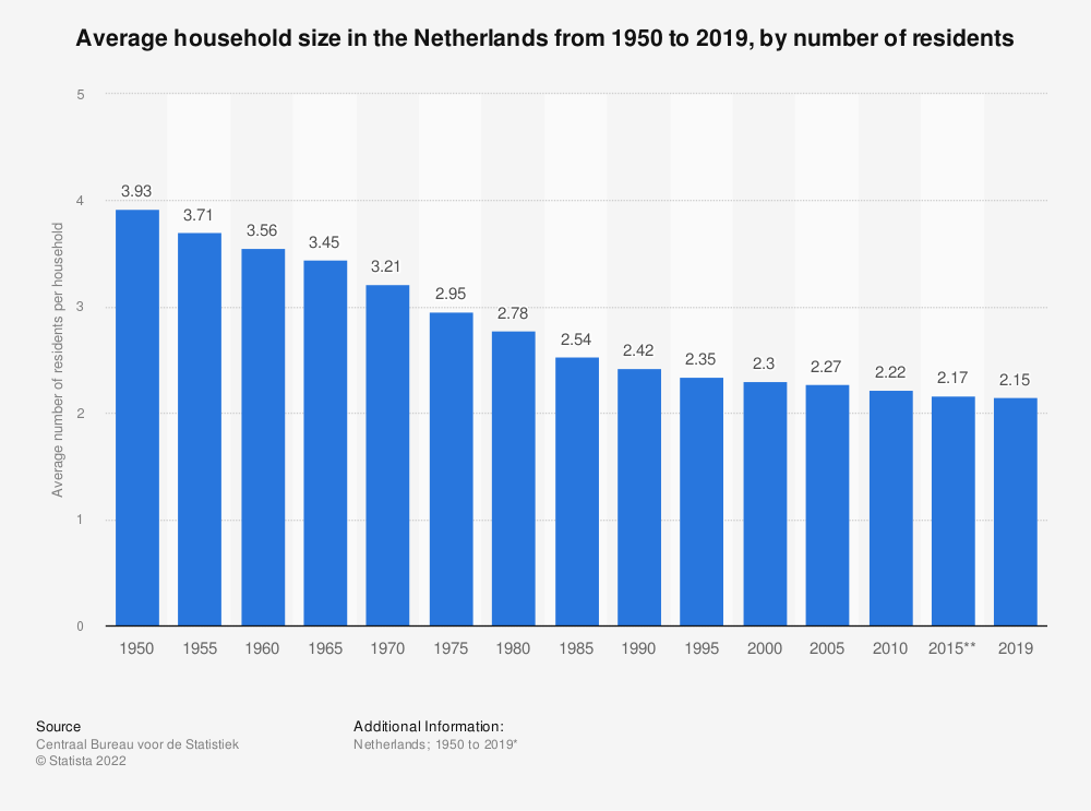Statistic: Average household size in the Netherlands from 1950 to 2018, by number of residents | Statista