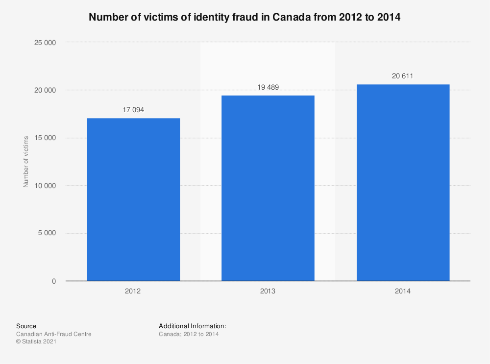 Statistic: Number of victims of identity fraud in Canada from 2012 to 2014 | Statista