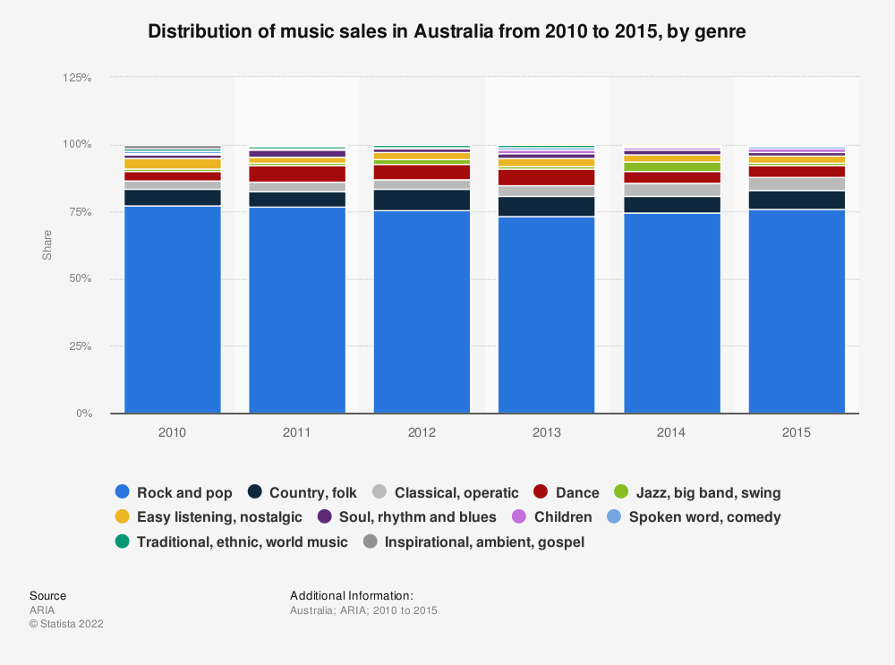 Statistic: Distribution of music sales in Australia from 2010 to 2015, by genre | Statista