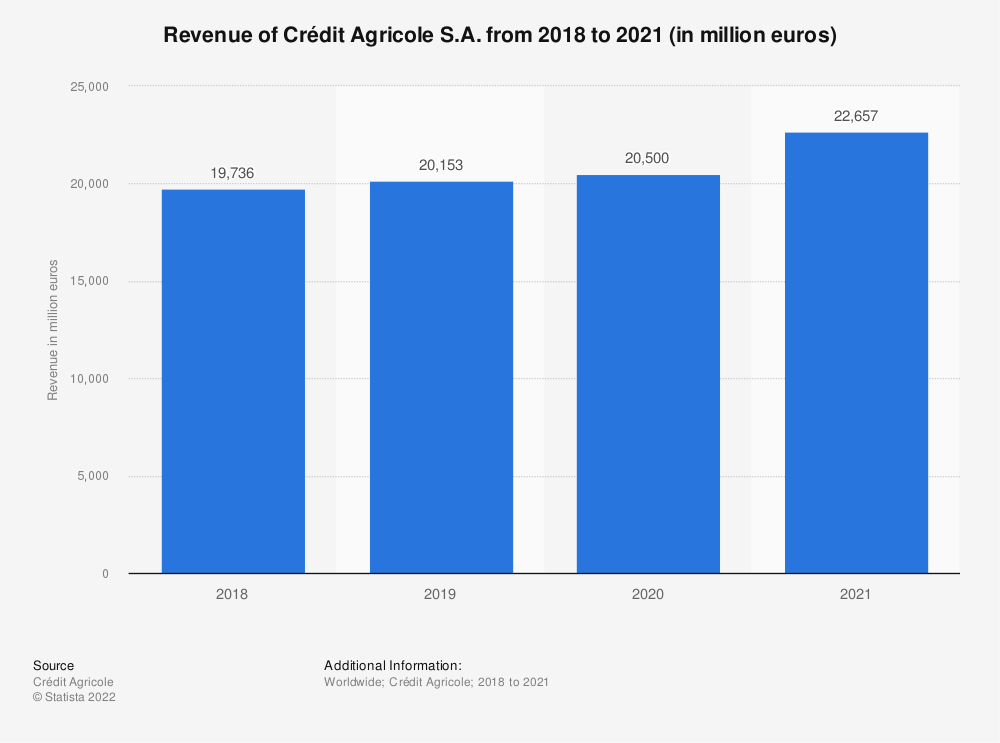 Statistic: Revenue of Crédit Agricole from 2015 to 2018 (in million euros) | Statista