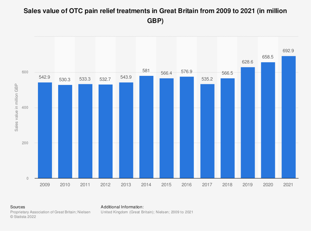 Statistic: Sales value of OTC pain relief treatments in Great Britain from 2009 to 2020 (in million GBP) | Statista
