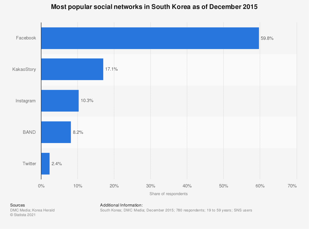Statistic: Most popular social networks in South Korea as of December 2015 | Statista