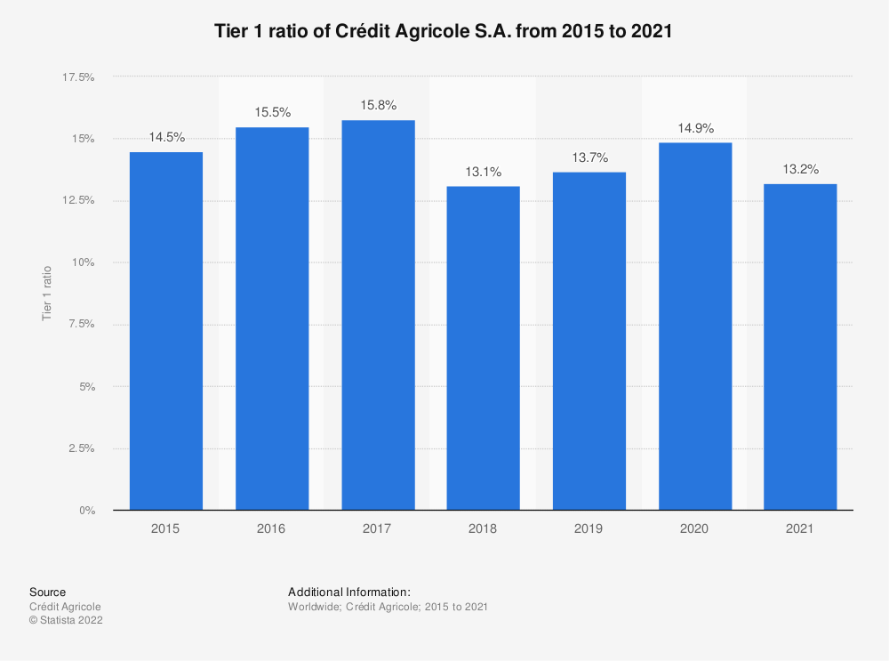 Statistic: Tier 1 ratio of Crédit Agricole from 2015 to 2019 | Statista
