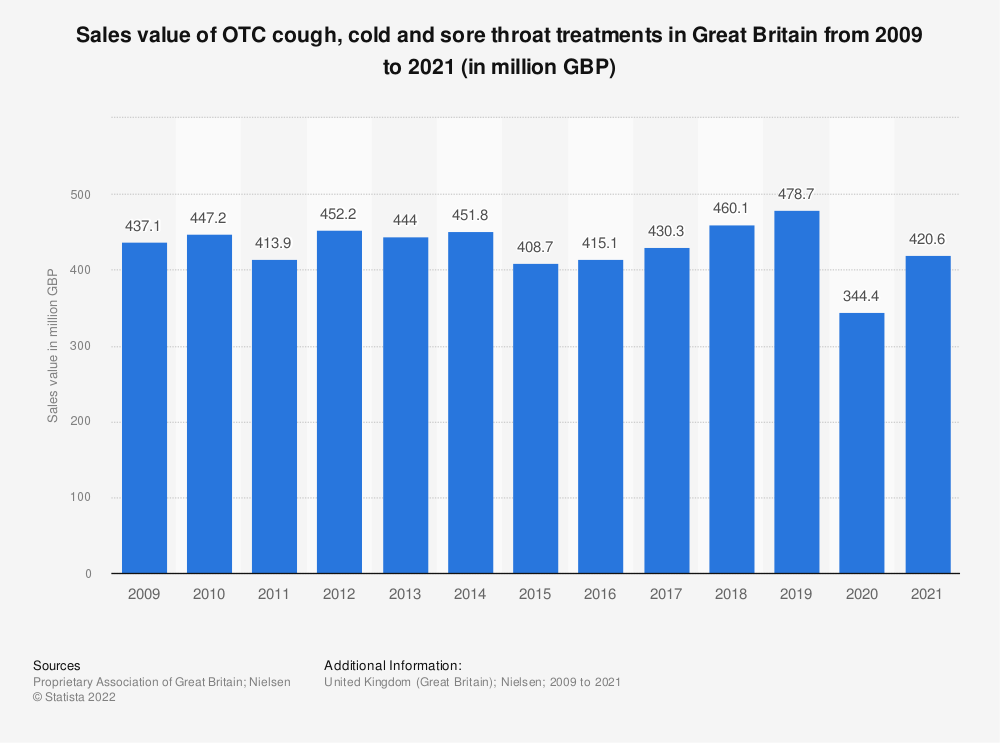 Statistic: Sales value of OTC cough, cold and sore throat treatments in Great Britain from 2009 to 2020 (in million GBP)   Statista