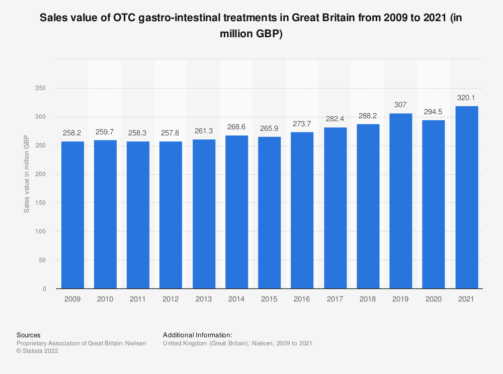Statistic: Sales value of OTC gastro-intestinal treatments in Great Britain from 2009 to 2020 (in million GBP)   Statista