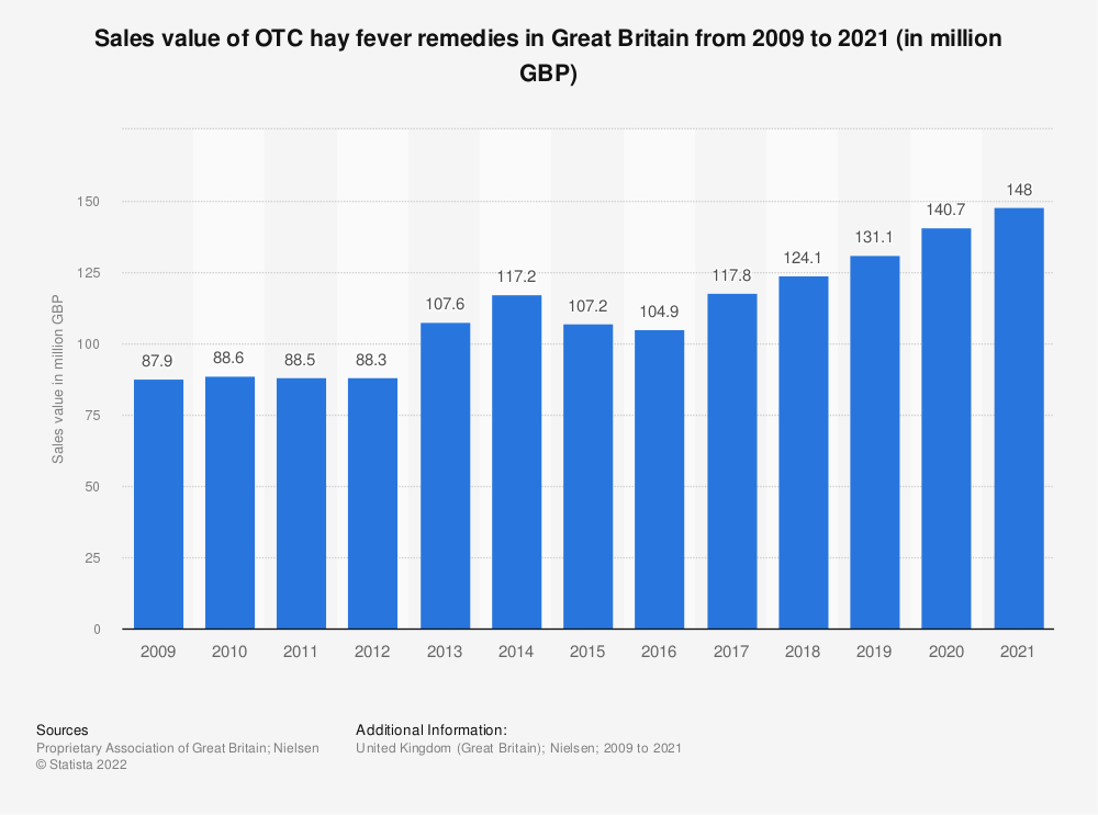 Statistic: Sales value of OTC hay fever remedies in Great Britain from 2009 to 2020 (in million GBP) | Statista