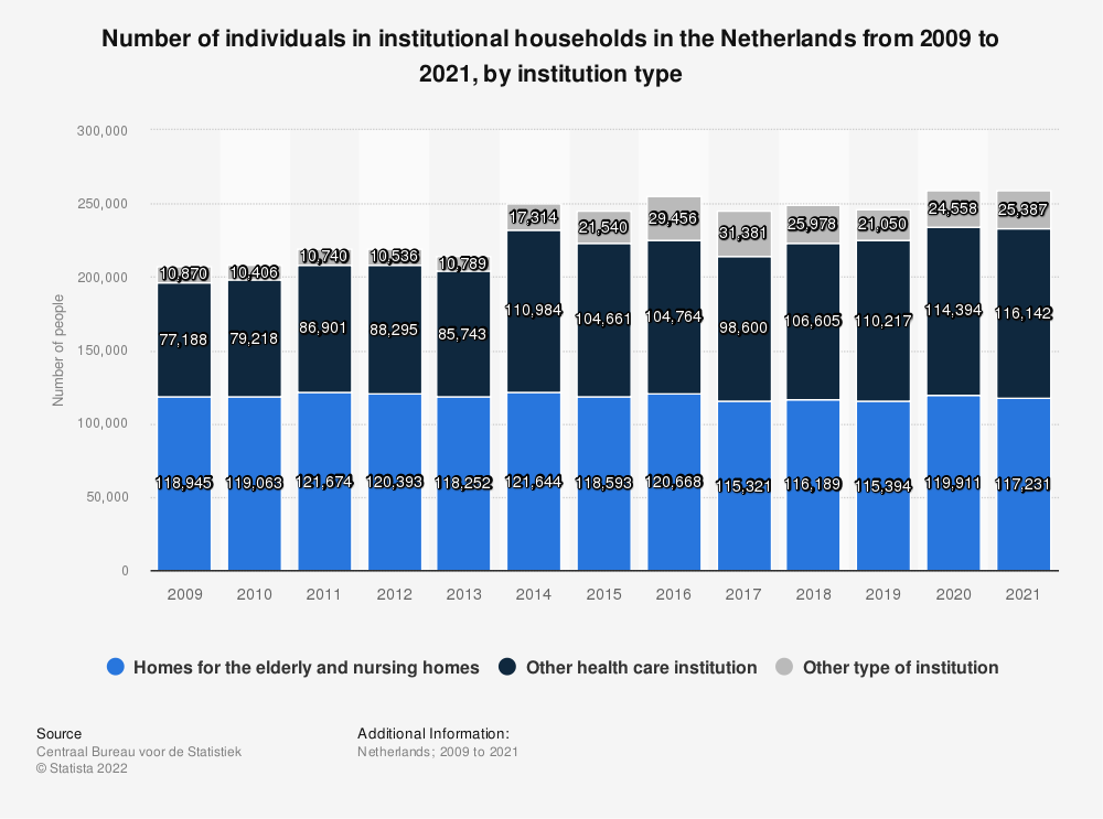 Statistic: Number of individuals in institutional households in the Netherlands from 2009 to 2019, by institution type  | Statista