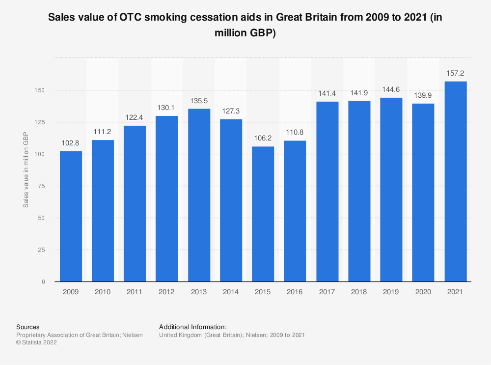 Statistic: Sales value of OTC smoking cessation aids in Great Britain from 2009 to 2020 (in million GBP)   Statista