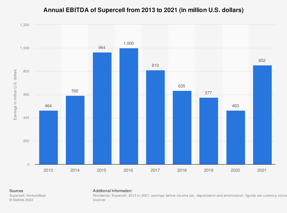 Statistic: Annual EBITDA of Supercell from 2013 to 2020 (in million U.S. dollars) | Statista