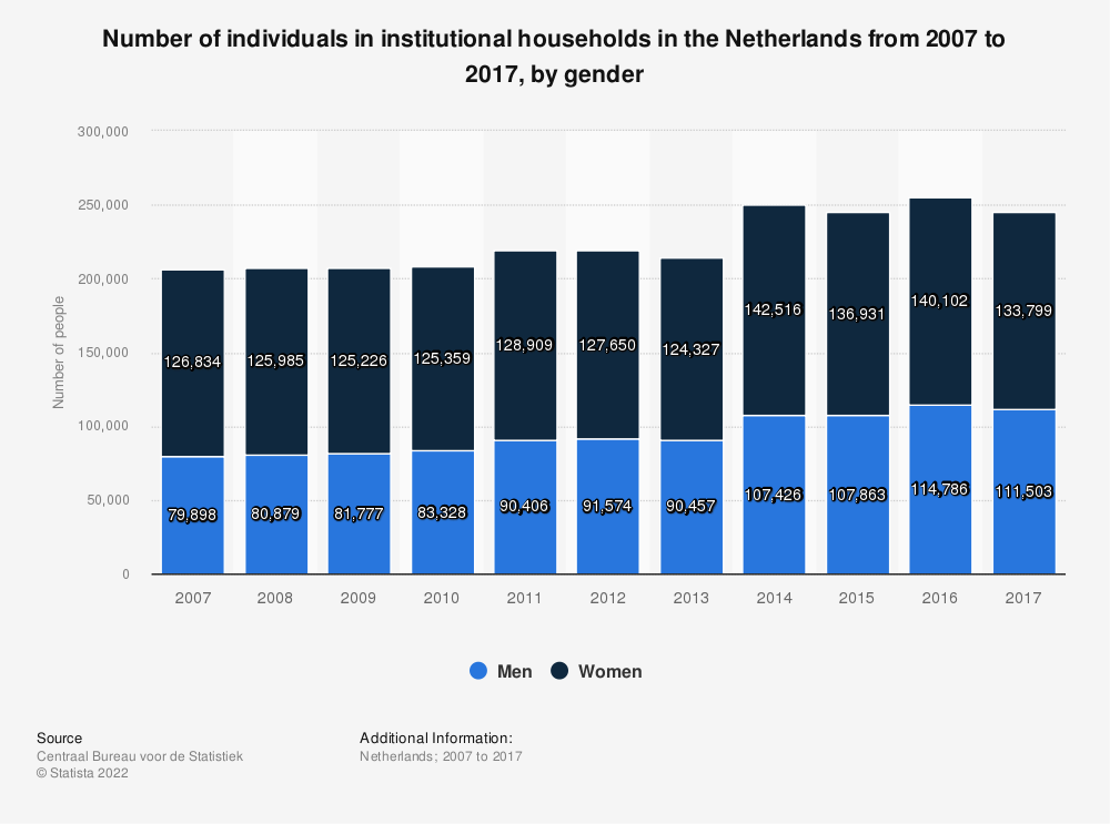 Statistic: Number of individuals in institutional households in the Netherlands from 2007 to 2017, by gender | Statista