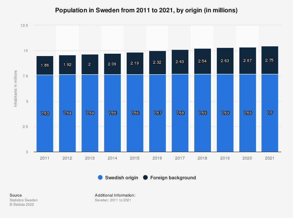 Statistic: Population in Sweden from 2008 to 2018, by origin (in millions) | Statista