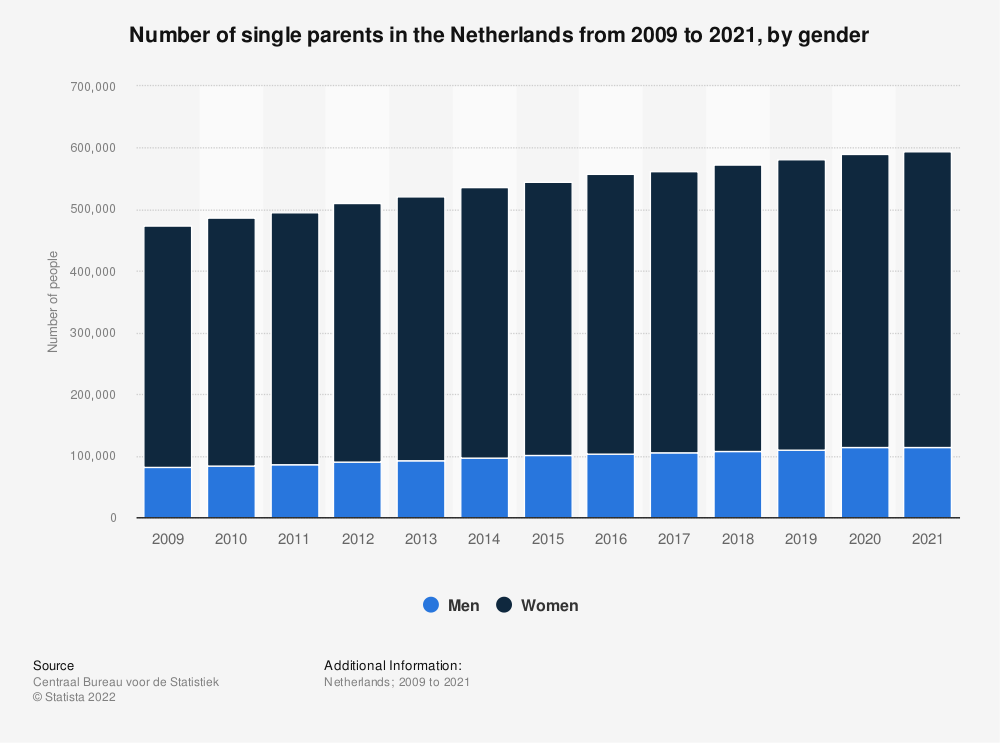 Statistic: Number of single parents in the Netherlands from 2007 to 2017, by gender | Statista
