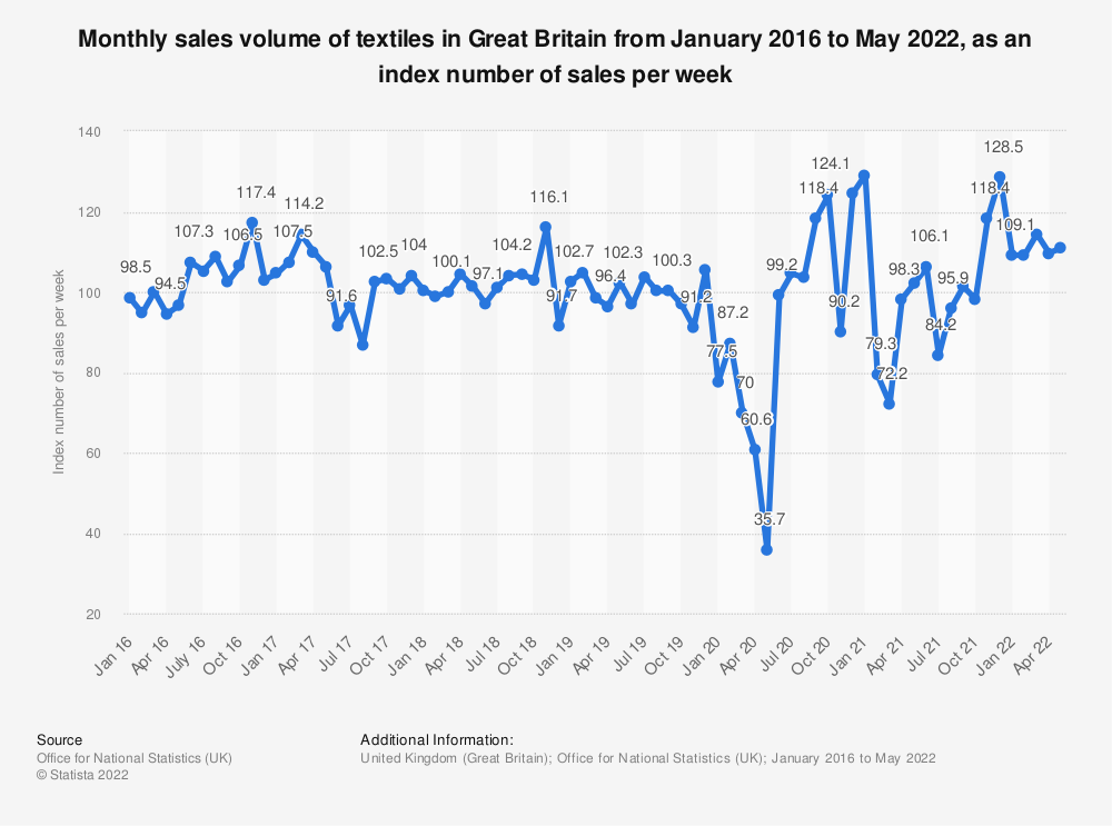 Statistic: Monthly sales volume of textiles in Great Britain from January 2016 to December 2019, as an index number of sales per week | Statista