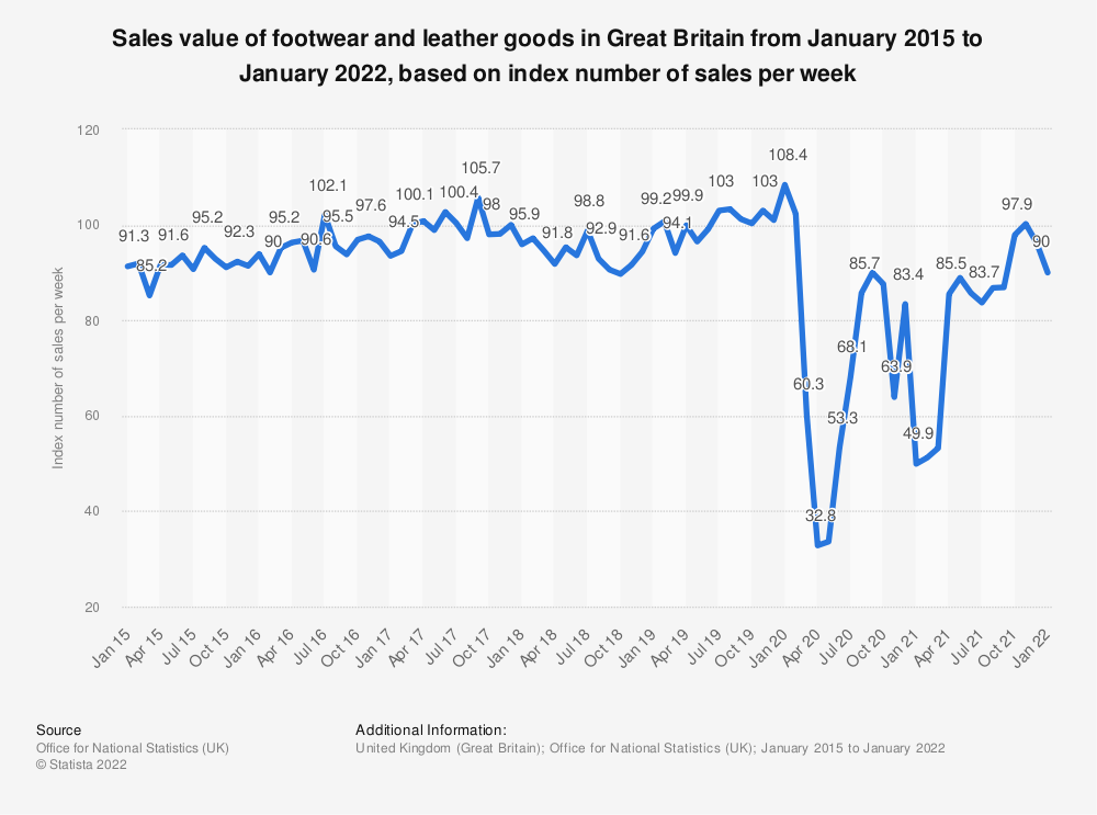 Statistic: Sales value of footwear and leather goods in Great Britain from January 2015 to May 2021, based on index number of sales per week | Statista