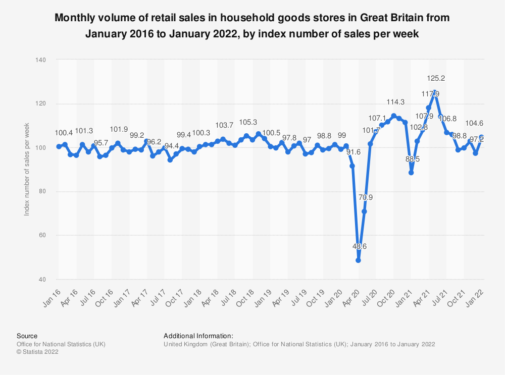 Statistic: Monthly volume of retail sales in household goods stores in Great Britain from January 2016 to September 2019, as an index number of sales per week | Statista