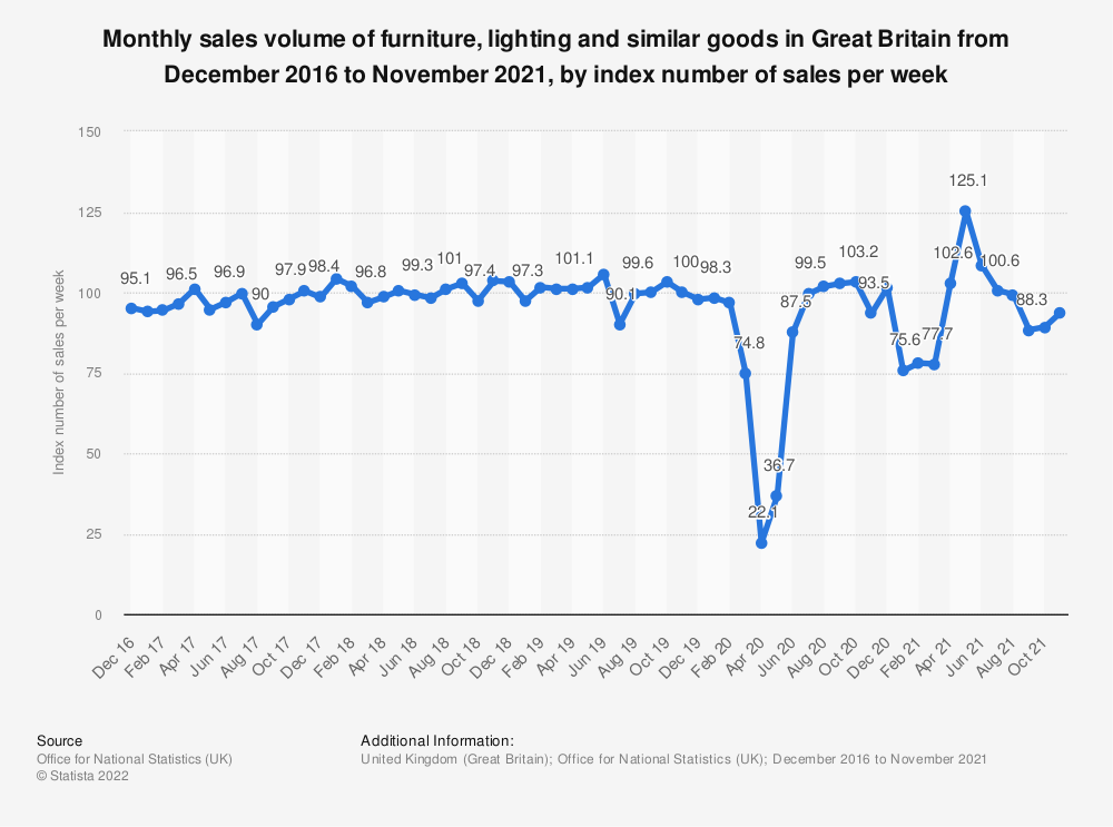 Statistic: Monthly sales volume of furniture, lighting and similar goods in Great Britain from January 2016 to June 2020, as an index number of sales per week | Statista