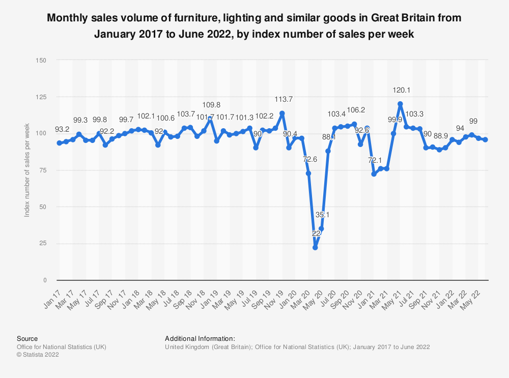 Statistic: Monthly sales volume of furniture, lighting and similar goods in Great Britain from January 2016 to March 2019, as an index number of sales per week | Statista