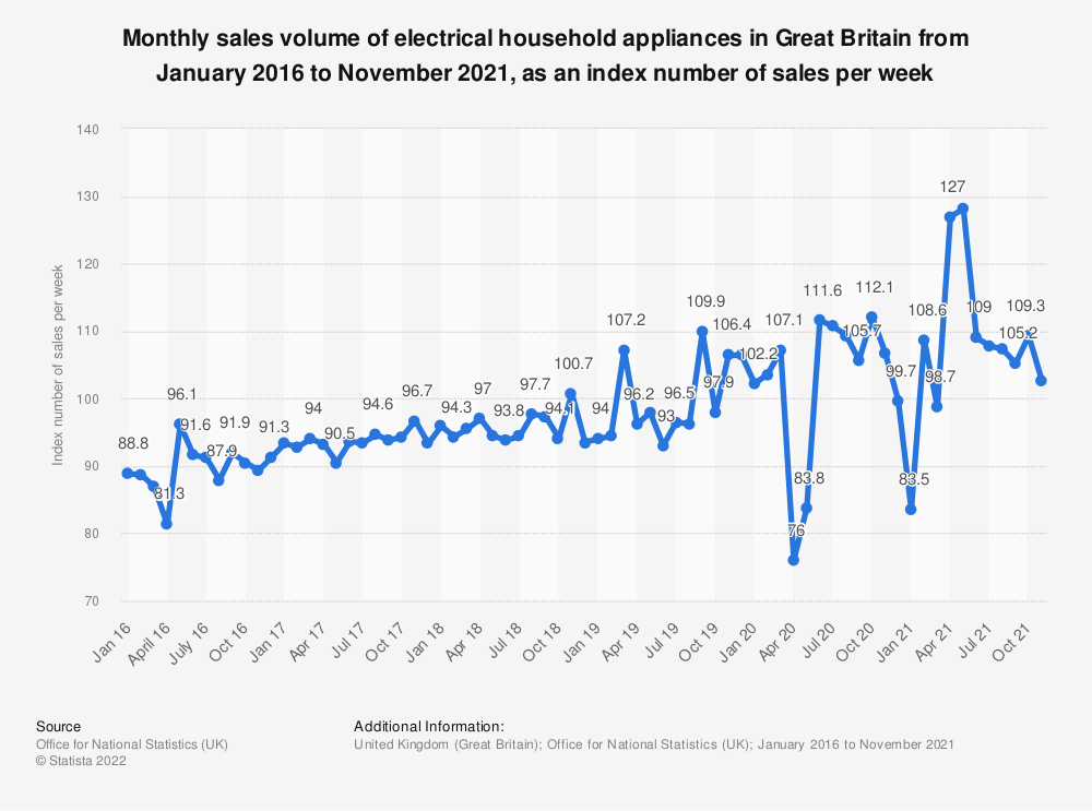 Statistic: Monthly sales volume of electrical household appliances in Great Britain from January 2016 to June 2020, as an index number of sales per week | Statista