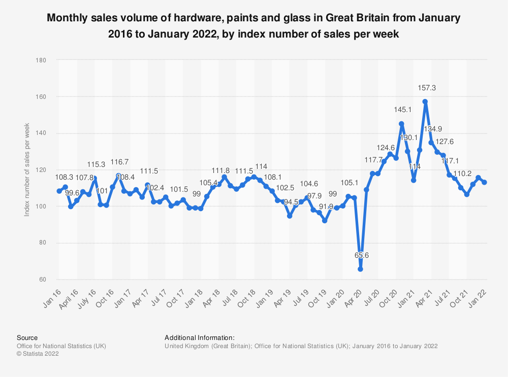 Statistic: Monthly sales volume of hardware, paints and glass in Great Britain from January 2016 to September 2019, as an index number of sales per week | Statista