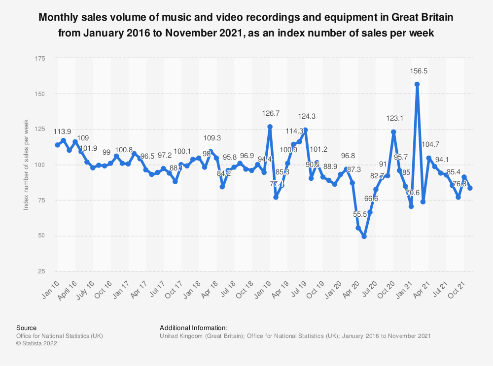 Statistic: Monthly sales volume of music and video recordings and equipment in Great Britain from January 2016 to March 2019, as an index number of sales per week | Statista