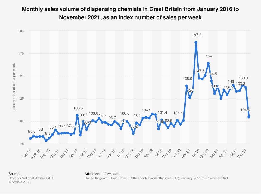Statistic: Monthly sales volume of dispensing chemists in Great Britain from January 2016 to March 2019, as an index number of sales per week   Statista