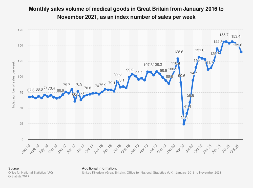 Statistic: Monthly sales volume of medical goods in Great Britain from January 2016 to November 2020, as an index number of sales per week   Statista