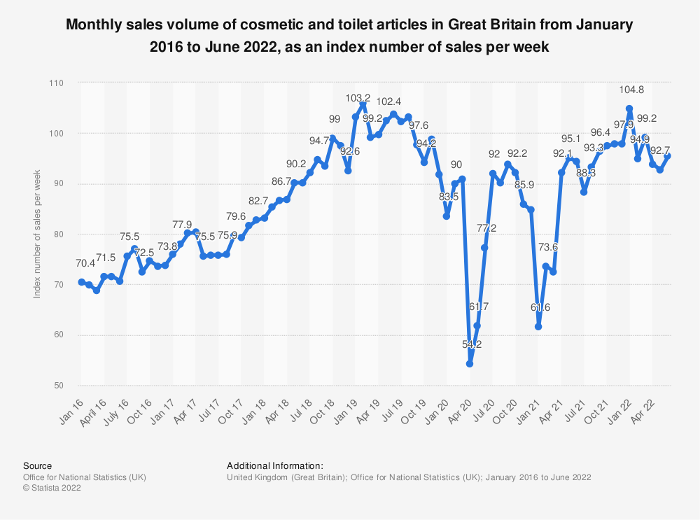 Statistic: Monthly sales volume of cosmetic and toilet articles in Great Britain from January 2016 to March 2019, as an index number of sales per week | Statista
