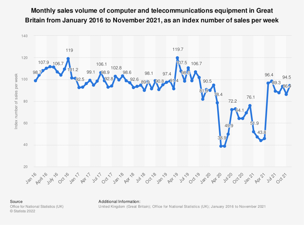 Statistic: Monthly sales volume of computer and telecommunications equipment in Great Britain from January 2016 to March 2019, as an index number of sales per week | Statista