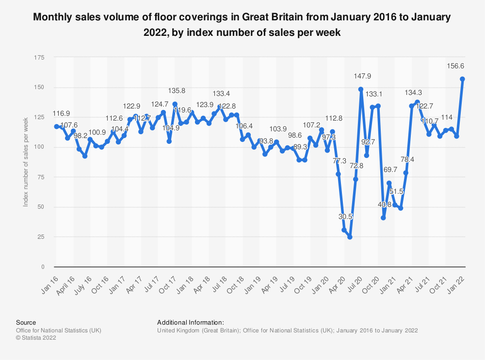 Statistic: Monthly sales volume of floor coverings in Great Britain from January 2016 to November 2020, by index number of sales per week | Statista