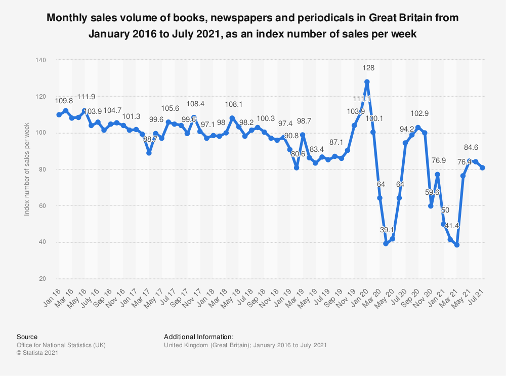 Statistic: Monthly sales volume of books, newspapers and periodicals in Great Britain from January 2016 to March 2019, as an index number of sales per week | Statista