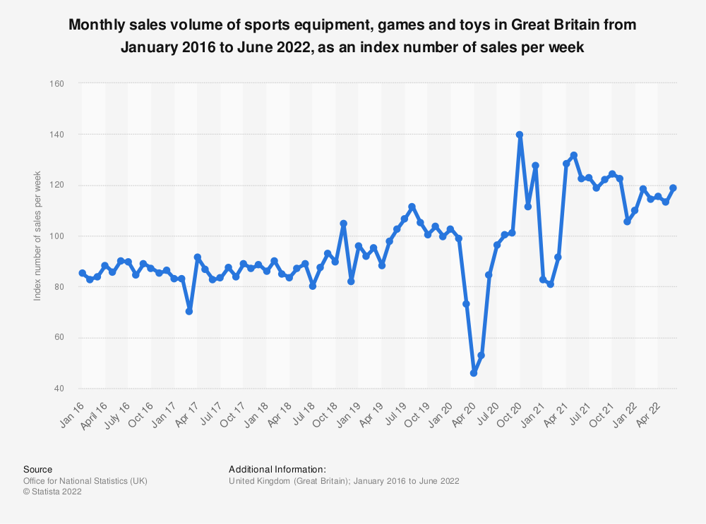 Statistic: Monthly sales volume of sports equipment, games and toys in Great Britain from January 2016 to November 2020, as an index number of sales per week | Statista